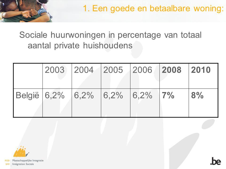 1. Een goede en betaalbare woning: Sociale huurwoningen in percentage van totaal aantal private huishoudens 200320042005200620082010 België6,2% 7%8%