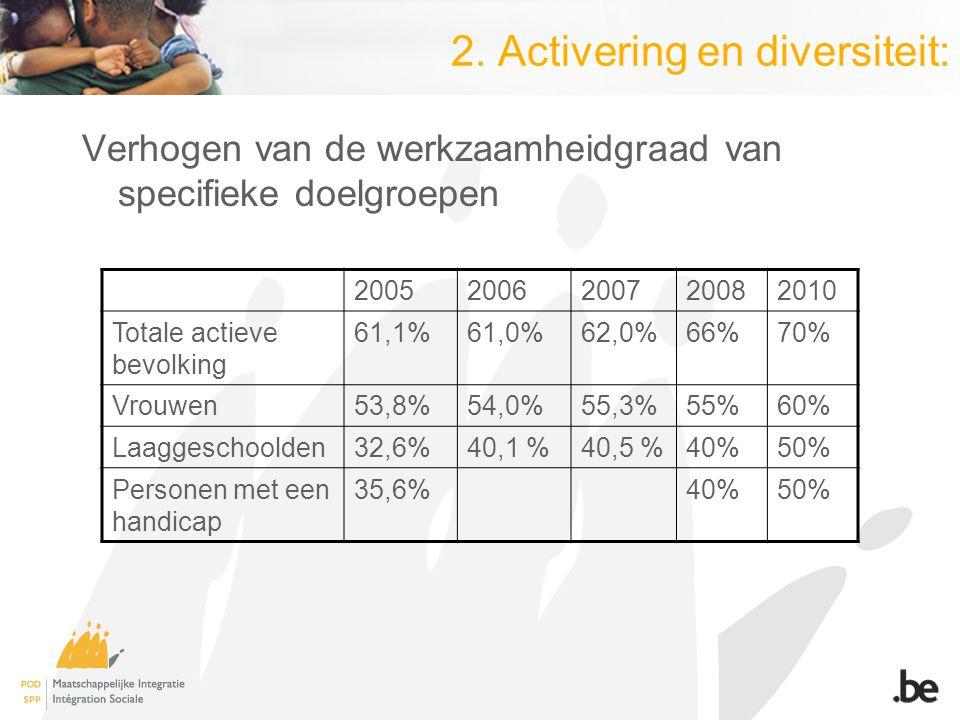 2. Activering en diversiteit: Verhogen van de werkzaamheidgraad van specifieke doelgroepen 20052006200720082010 Totale actieve bevolking 61,1%61,0%62,