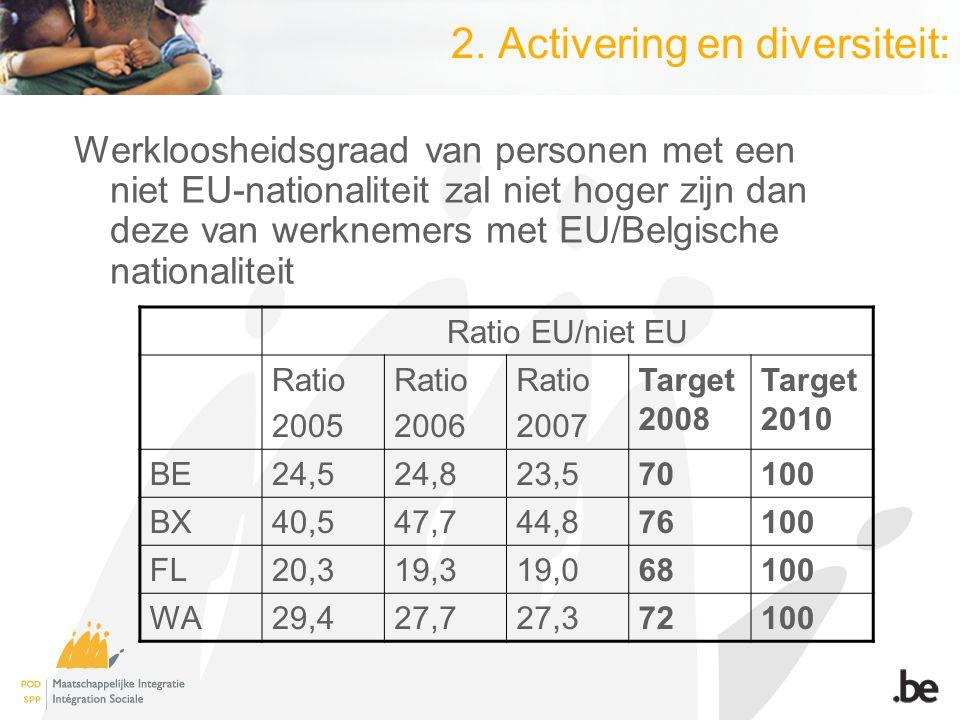 2. Activering en diversiteit: Ratio EU/niet EU Ratio 2005 Ratio 2006 Ratio 2007 Target 2008 Target 2010 BE24,524,823,570100 BX40,547,744,876100 FL20,3