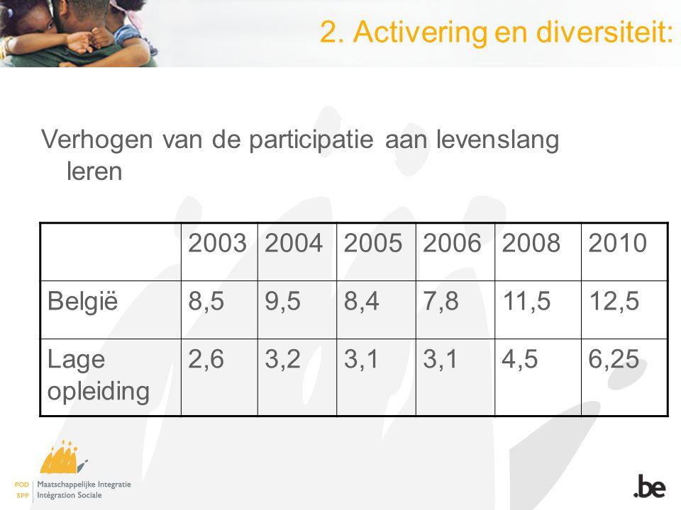 2. Activering en diversiteit: Verhogen van de participatie aan levenslang leren 200320042005200620082010 België8,59,58,47,811,512,5 Lage opleiding 2,6