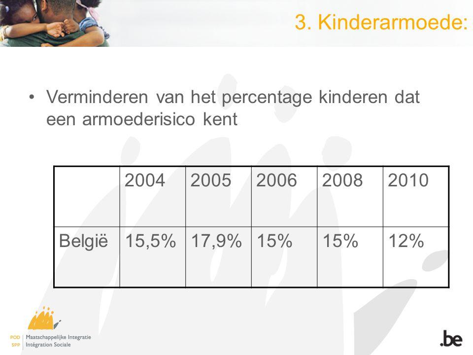 3. Kinderarmoede: Verminderen van het percentage kinderen dat een armoederisico kent 20042005200620082010 België15,5%17,9%15% 12%