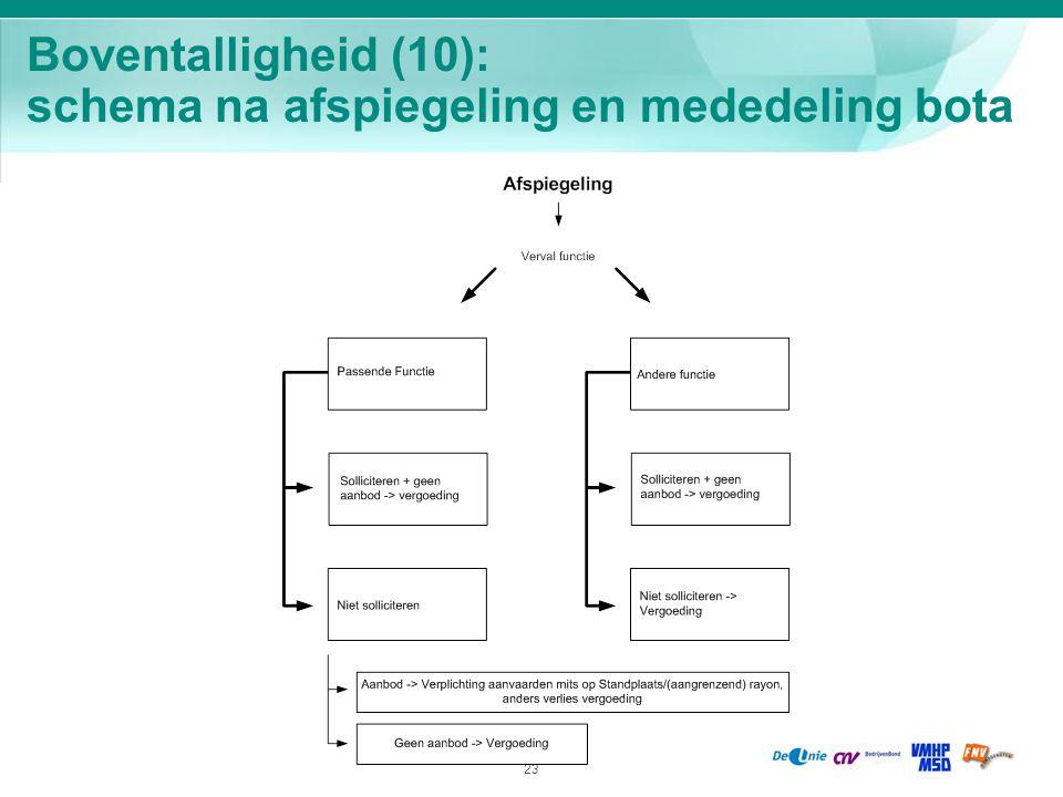 23 Boventalligheid (10): schema na afspiegeling en mededeling bota