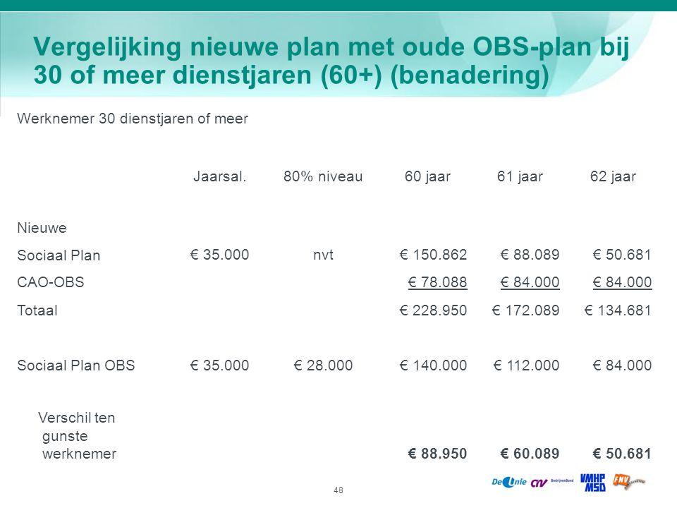 48 Vergelijking nieuwe plan met oude OBS-plan bij 30 of meer dienstjaren (60+) (benadering) Werknemer 30 dienstjaren of meer Jaarsal.80% niveau60 jaar