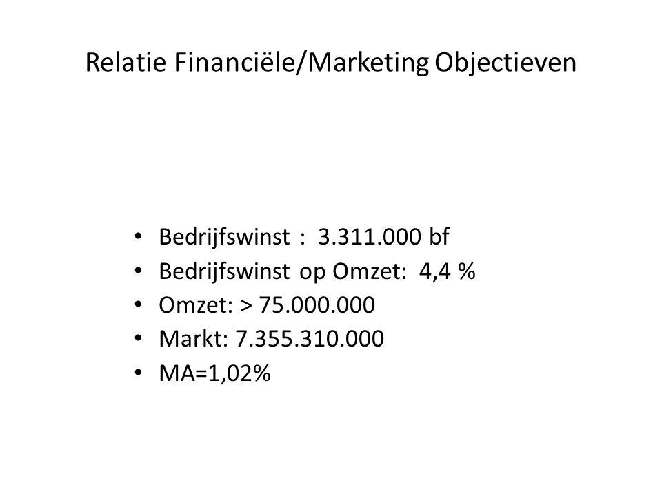 Relatie Financiële/Marketing Objectieven Bedrijfswinst : 3.311.000 bf Bedrijfswinst op Omzet: 4,4 % Omzet: > 75.000.000 Markt: 7.355.310.000 MA=1,02%