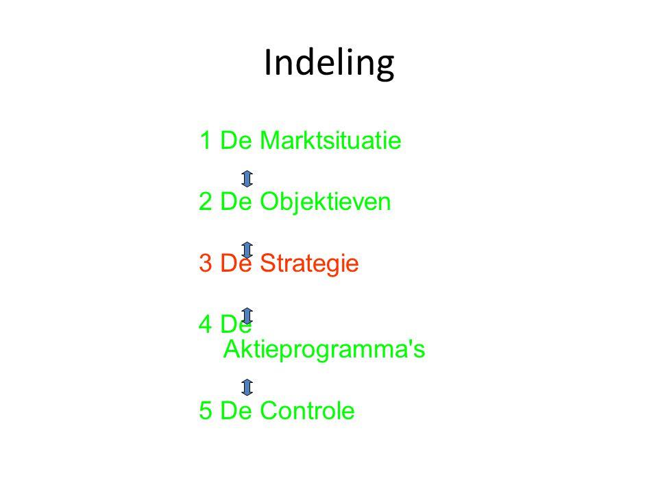 Indeling 1 De Marktsituatie 2 De Objektieven 3 De Strategie 4 De Aktieprogramma's 5 De Controle