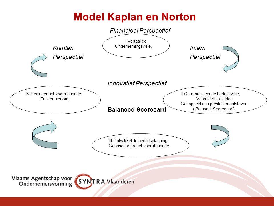 Model Kaplan en Norton Financieel Perspectief Klanten InternPerspectief Innovatief Perspectief Balanced Scorecard I Vertaal de Ondernemingsvisie, IV E