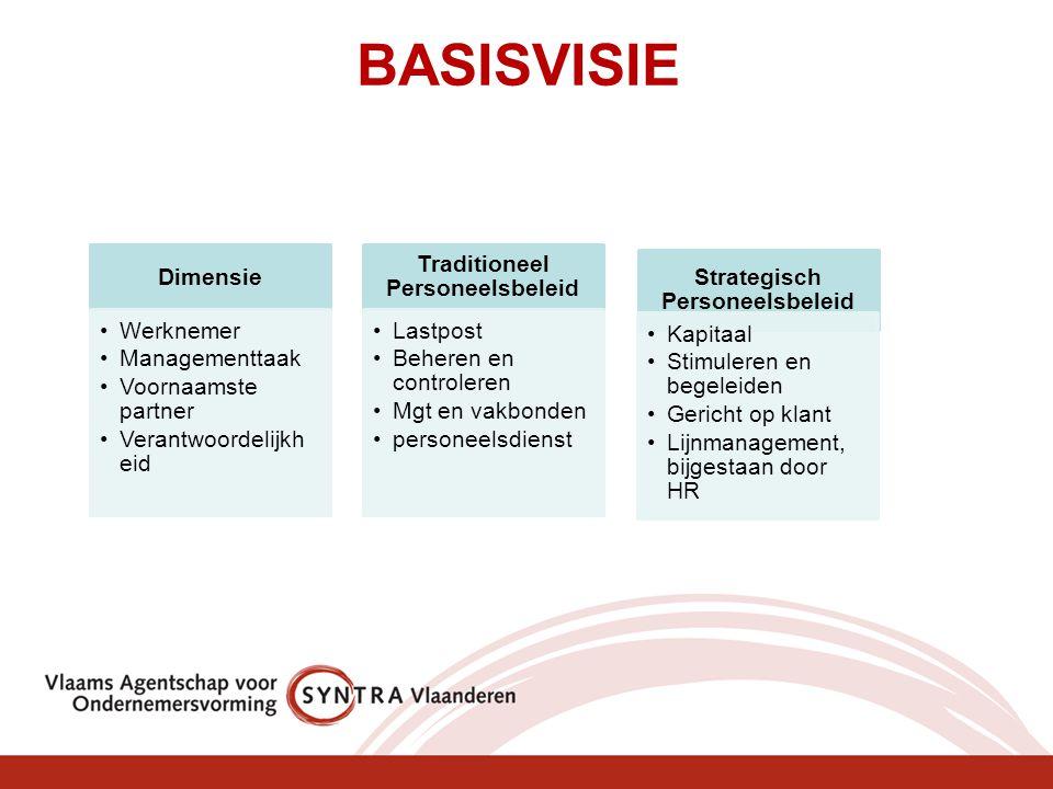BASISVISIE Dimensie Werknemer Managementtaak Voornaamste partner Verantwoordelijkhe id Traditioneel Personeelsbeleid Lastpost Beheren en controleren M
