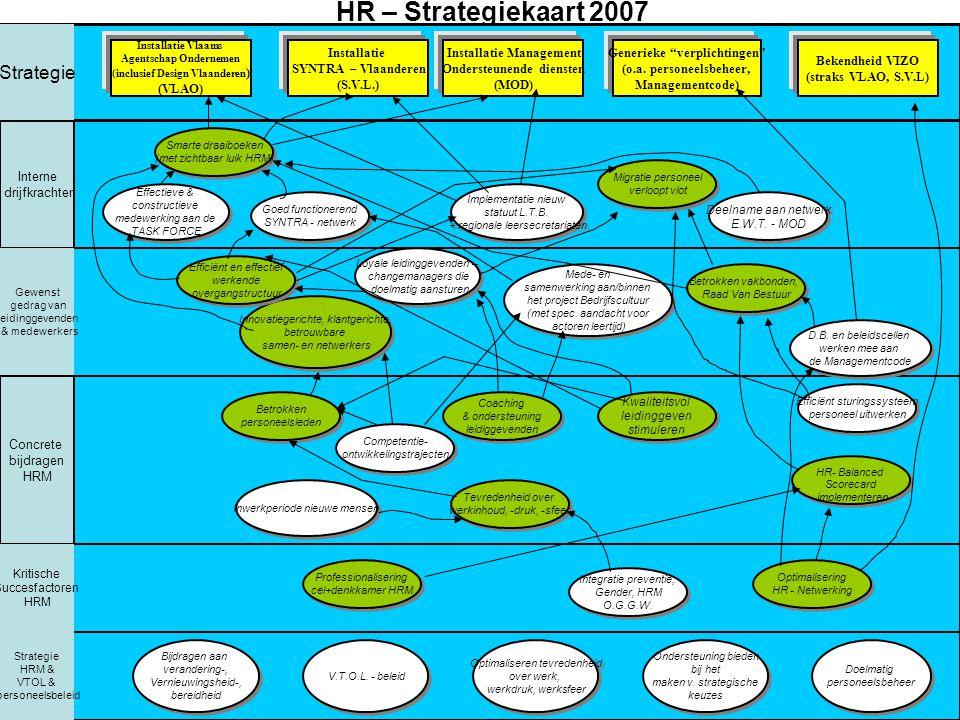 MOGELIJKE BRONNEN 1.AUDIT IAVA: aanbeveling actualiseren HRM en VTO plan via PDCA-cyclus 2.