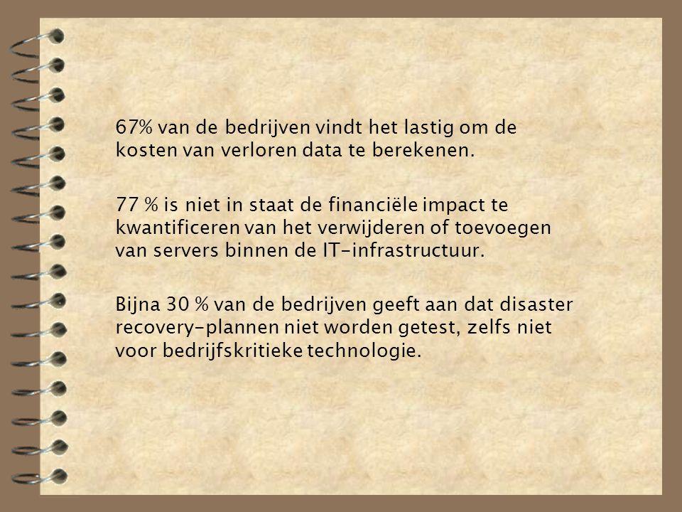 67% van de bedrijven vindt het lastig om de kosten van verloren data te berekenen. 77 % is niet in staat de financiële impact te kwantificeren van het