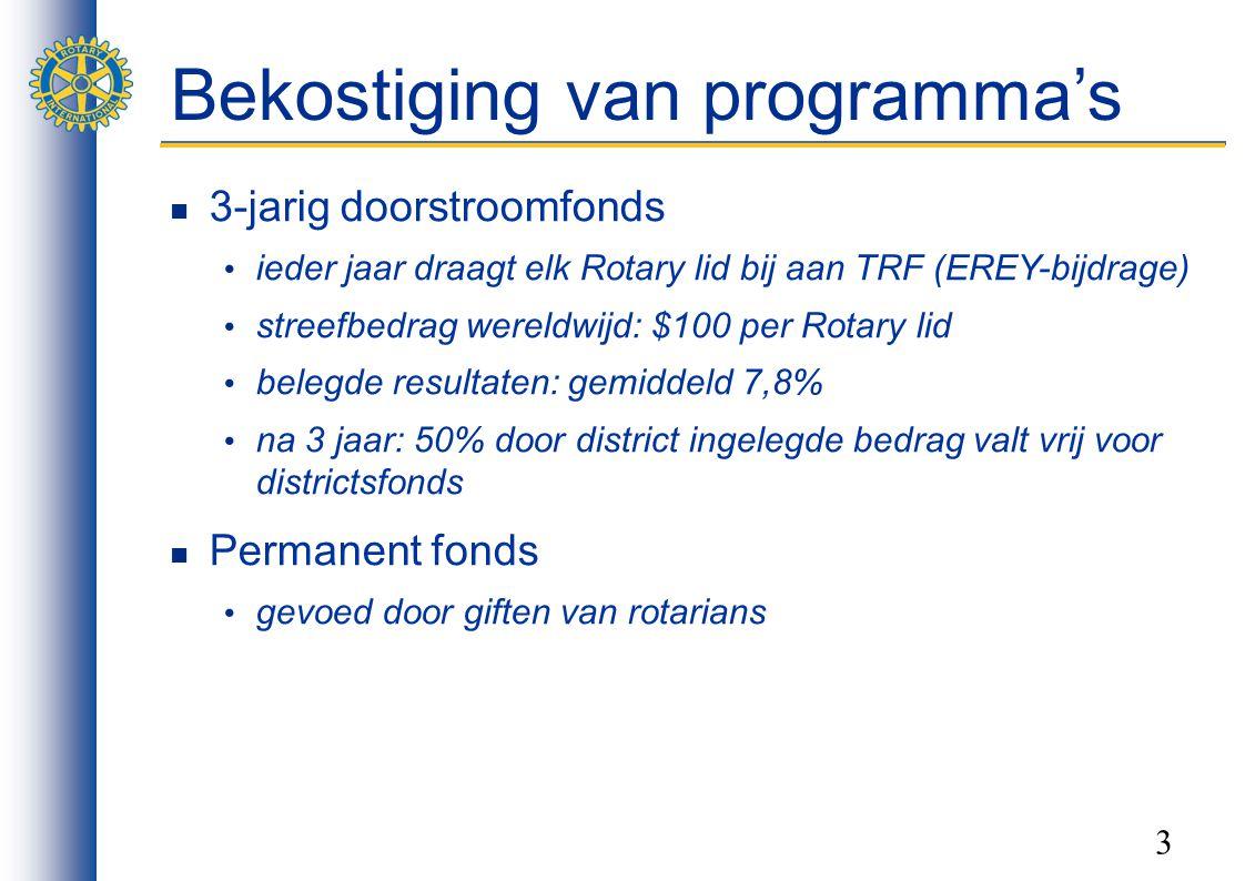 3 Bekostiging van programma's 3-jarig doorstroomfonds ieder jaar draagt elk Rotary lid bij aan TRF (EREY-bijdrage) streefbedrag wereldwijd: $100 per Rotary lid belegde resultaten: gemiddeld 7,8% na 3 jaar: 50% door district ingelegde bedrag valt vrij voor districtsfonds Permanent fonds gevoed door giften van rotarians