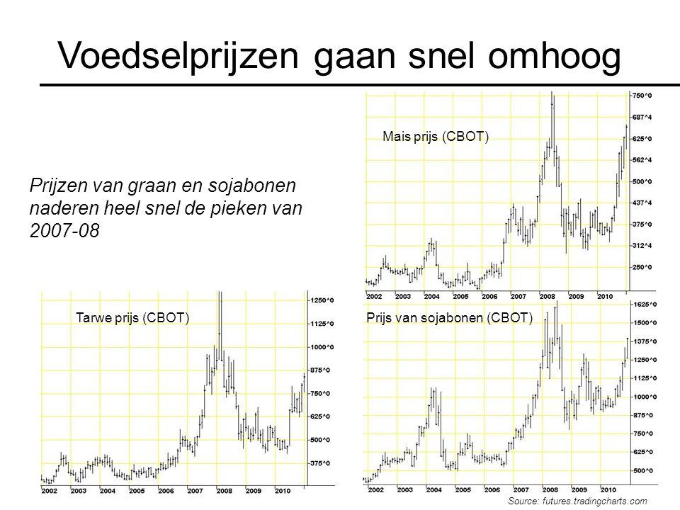 Voedselprijzen gaan snel omhoog Prijzen van graan en sojabonen naderen heel snel de pieken van 2007-08 Source: futures.tradingcharts.com Mais prijs (C