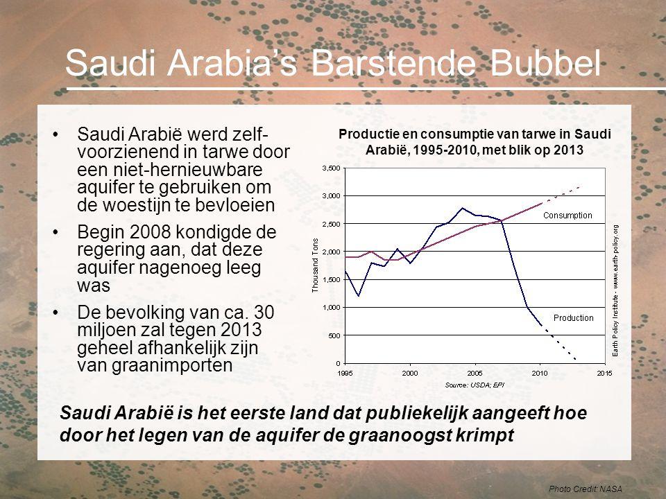 Saudi Arabia's Barstende Bubbel Saudi Arabië werd zelf- voorzienend in tarwe door een niet-hernieuwbare aquifer te gebruiken om de woestijn te bevloei
