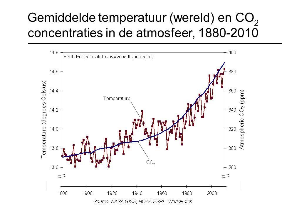 Gemiddelde temperatuur (wereld) en CO 2 concentraties in de atmosfeer, 1880-2010