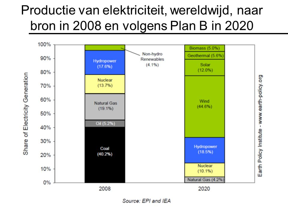 Productie van elektriciteit, wereldwijd, naar bron in 2008 en volgens Plan B in 2020
