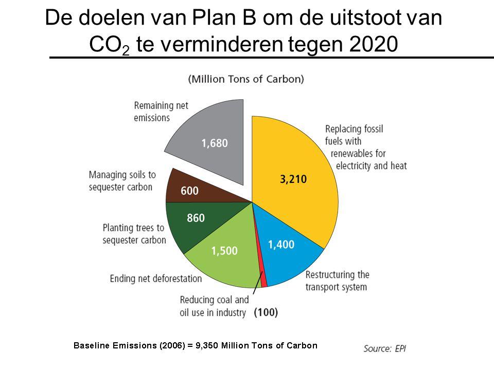 De doelen van Plan B om de uitstoot van CO 2 te verminderen tegen 2020