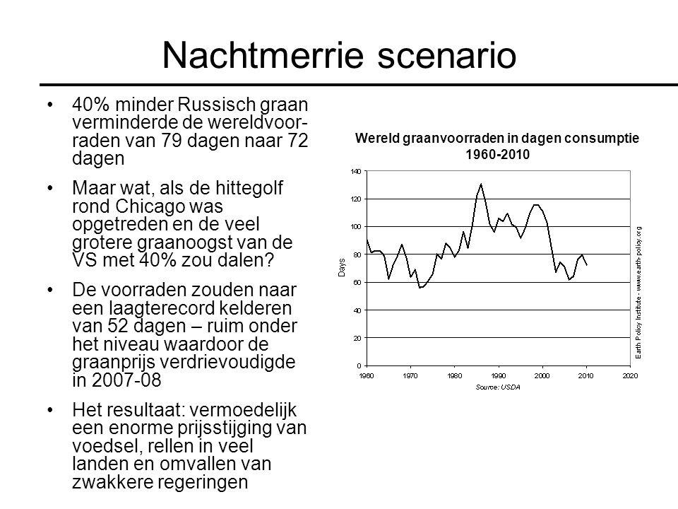 Nachtmerrie scenario 40% minder Russisch graan verminderde de wereldvoor- raden van 79 dagen naar 72 dagen Maar wat, als de hittegolf rond Chicago was