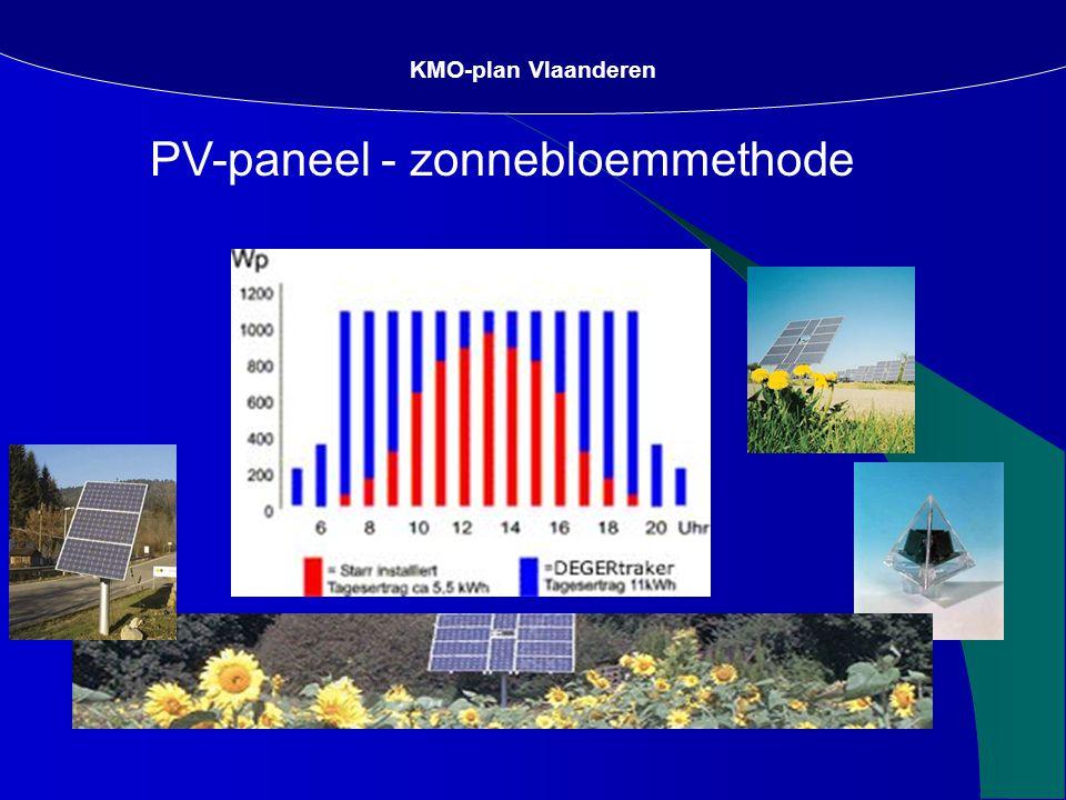 PV-paneel - zonnebloemmethode KMO-plan Vlaanderen