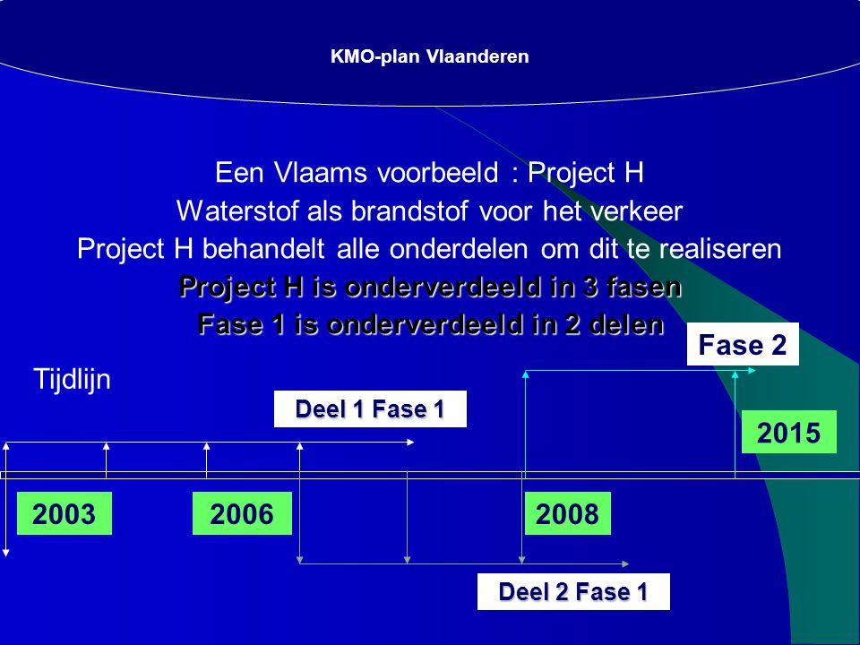 SAVONIUS-TURBINES KMO-plan Vlaanderen