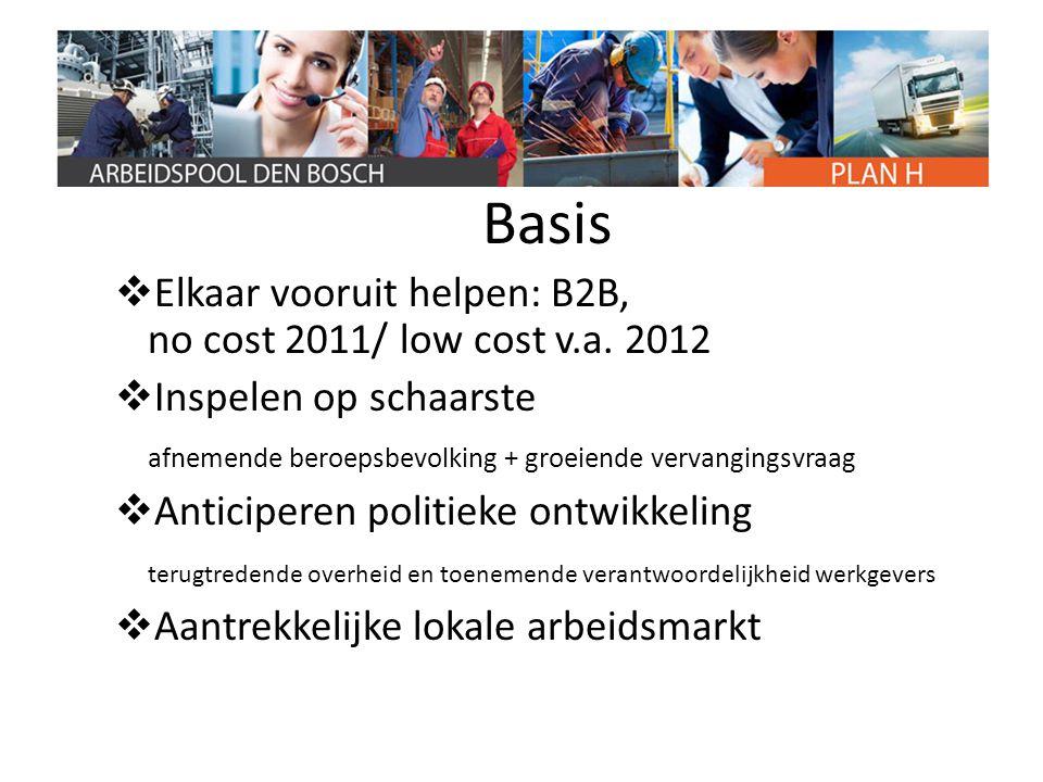 Basis  Elkaar vooruit helpen: B2B, no cost 2011/ low cost v.a. 2012  Inspelen op schaarste afnemende beroepsbevolking + groeiende vervangingsvraag 