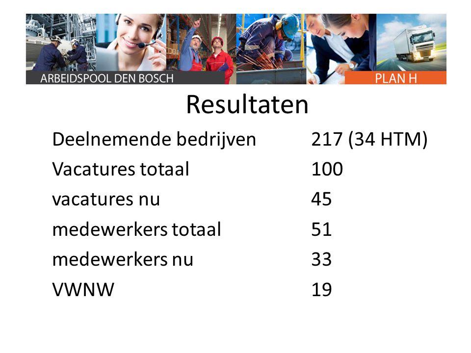 Resultaten Deelnemende bedrijven 217 (34 HTM) Vacatures totaal 100 vacatures nu 45 medewerkers totaal 51 medewerkers nu 33 VWNW 19