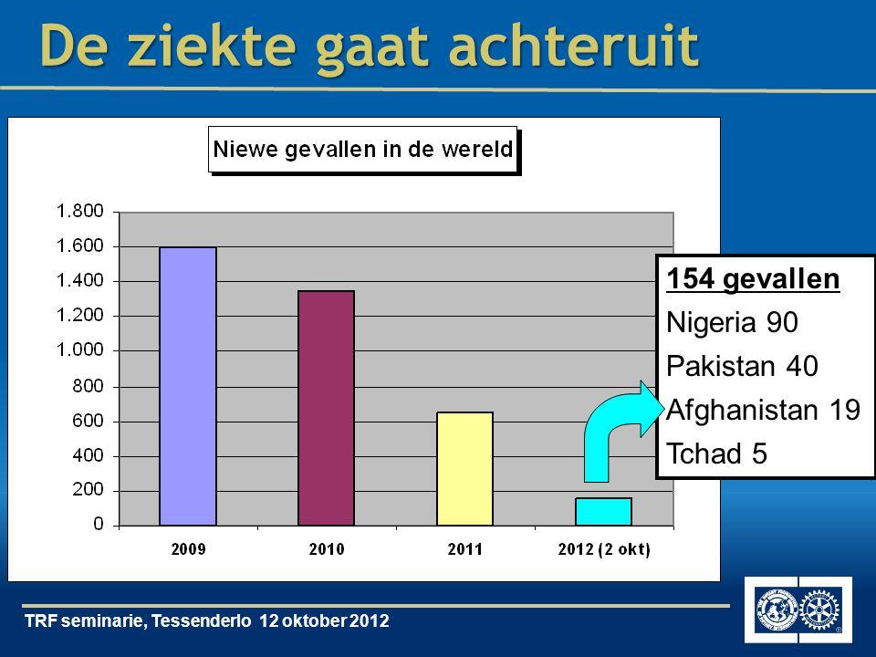 TRF seminarie, Tessenderlo 12 oktober 2012 De ziekte gaat achteruit 154 gevallen Nigeria 90 Pakistan 40 Afghanistan 19 Tchad 5