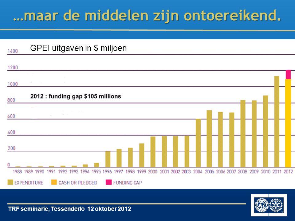 TRF seminarie, Tessenderlo 12 oktober 2012 …maar de middelen zijn ontoereikend.