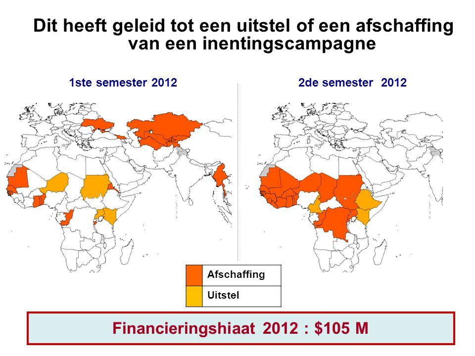 2de semester 20121ste semester 2012 Dit heeft geleid tot een uitstel of een afschaffing van een inentingscampagne Financieringshiaat 2012 : $105 M Afschaffing Uitstel
