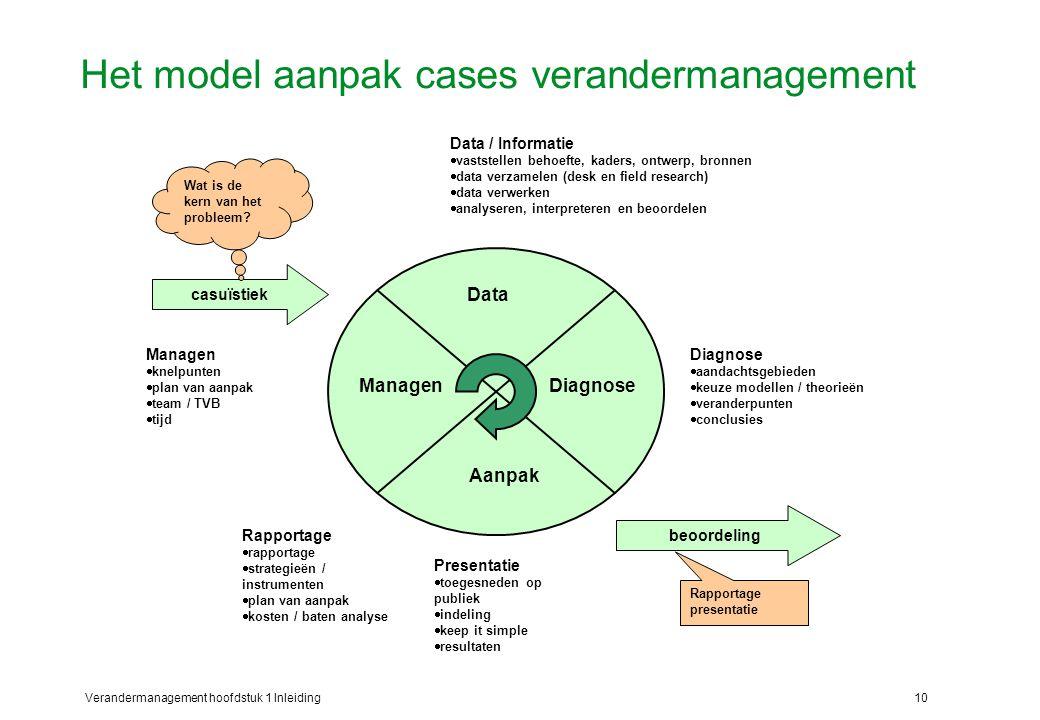 Verandermanagement hoofdstuk 1 Inleiding10 Het model aanpak cases verandermanagement casuïstiek beoordeling Data / Informatie  vaststellen behoefte,