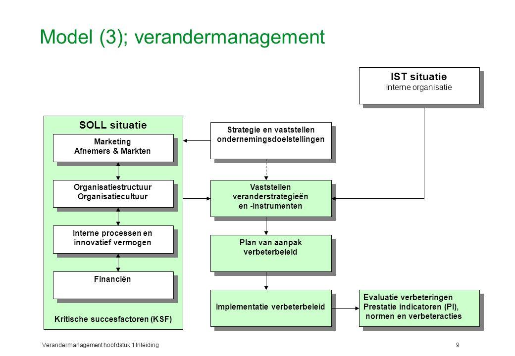 Verandermanagement hoofdstuk 1 Inleiding9 Model (3); verandermanagement Strategie en vaststellen ondernemingsdoelstellingen Vaststellen veranderstrate