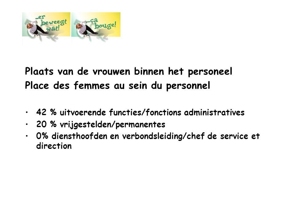 Plaats van de vrouwen binnen het personeel Place des femmes au sein du personnel 42 % uitvoerende functies/fonctions administratives 20 % vrijgestelde