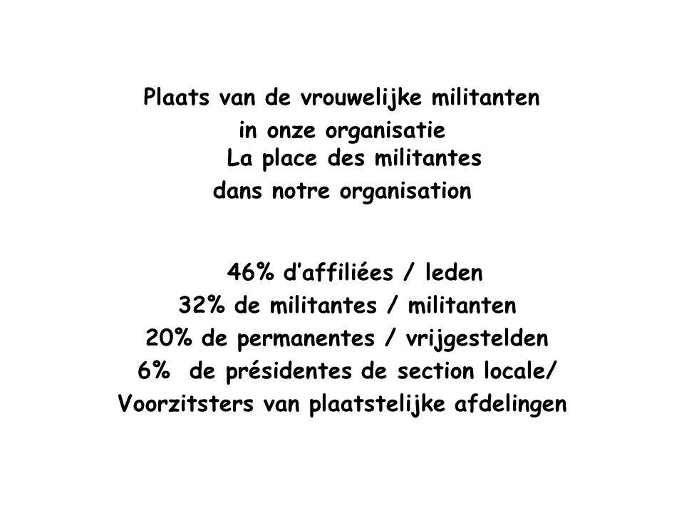 Plaats van de vrouwelijke militanten in onze organisatie La place des militantes dans notre organisation 46% d'affiliées / leden 32% de militantes / m