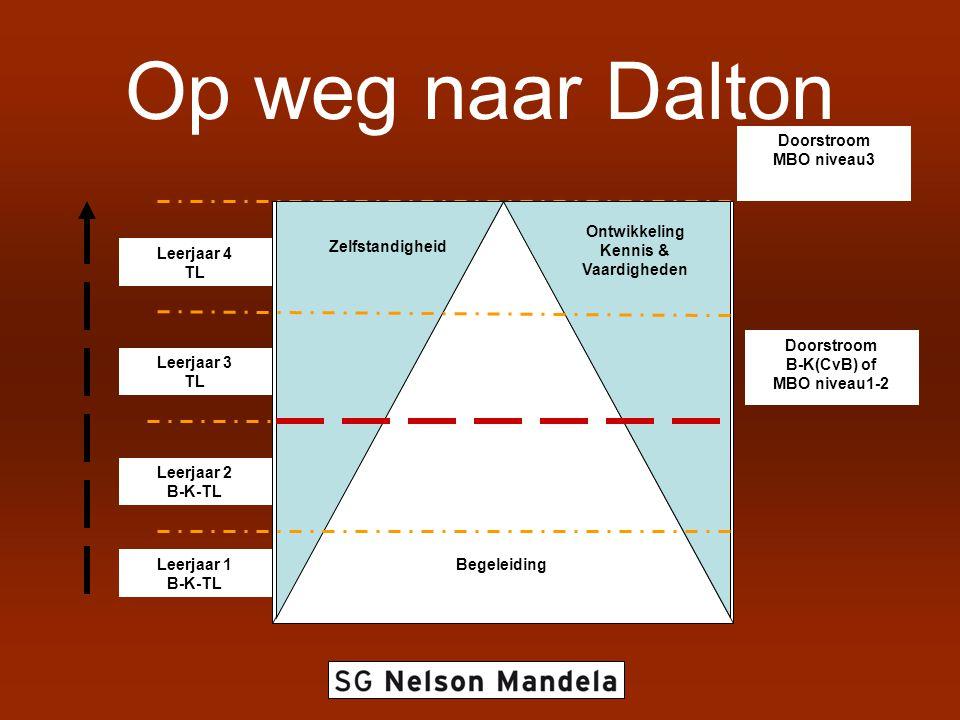 Op weg naar Dalton Leerjaar 4 TL Leerjaar 3 TL Leerjaar 2 B-K-TL Leerjaar 1 B-K-TL Begeleiding Ontwikkeling Kennis & Vaardigheden Zelfstandigheid Doorstroom B-K(CvB) of MBO niveau1-2 Doorstroom MBO niveau3