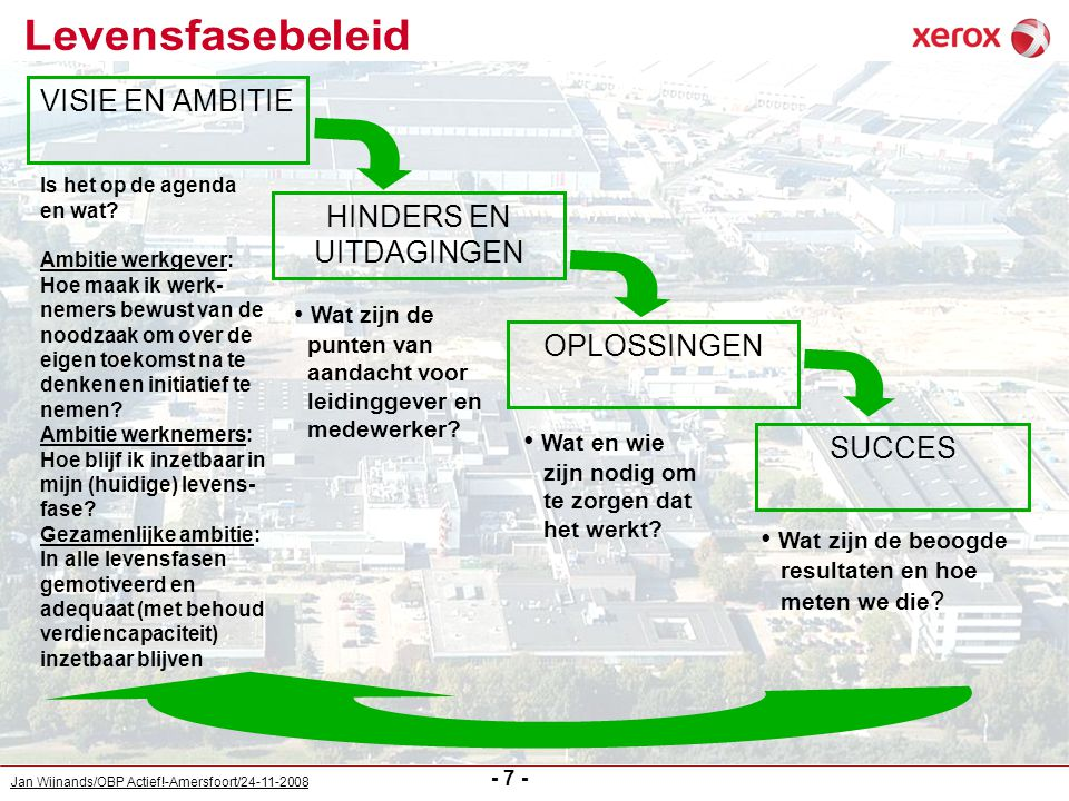 Jan Wijnands/OBP Actief!-Amersfoort/24-11-2008 - 7 - VISIE EN AMBITIE Is het op de agenda en wat? Ambitie werkgever: Hoe maak ik werk- nemers bewust v