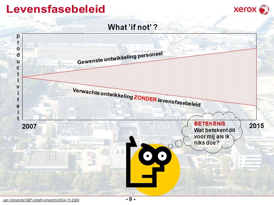 Jan Wijnands/OBP Actief!-Amersfoort/24-11-2008 - 9 - What 'if not' ? Gewenste ontwikkeling personeel Verwachte ontwikkeling ZONDER levensfasebeleid 20