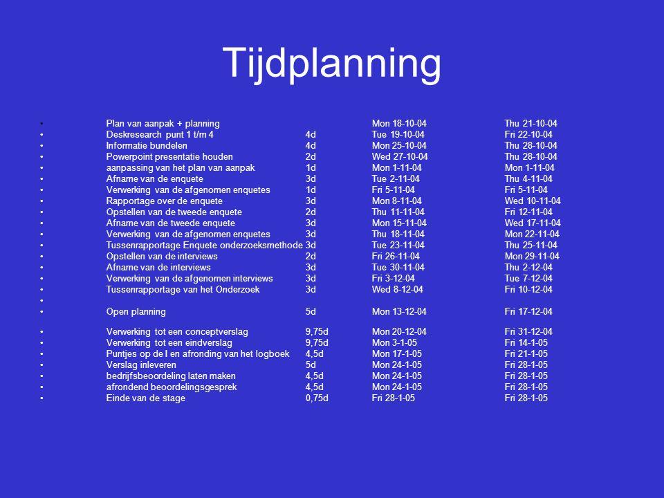 Tijdplanning Plan van aanpak + planningMon 18-10-04Thu 21-10-04 Deskresearch punt 1 t/m 44dTue 19-10-04Fri 22-10-04 Informatie bundelen4dMon 25-10-04Thu 28-10-04 Powerpoint presentatie houden2dWed 27-10-04Thu 28-10-04 aanpassing van het plan van aanpak1dMon 1-11-04Mon 1-11-04 Afname van de enquete3dTue 2-11-04Thu 4-11-04 Verwerking van de afgenomen enquetes1dFri 5-11-04Fri 5-11-04 Rapportage over de enquete3dMon 8-11-04Wed 10-11-04 Opstellen van de tweede enquete2dThu 11-11-04Fri 12-11-04 Afname van de tweede enquete3dMon 15-11-04Wed 17-11-04 Verwerking van de afgenomen enquetes3dThu 18-11-04Mon 22-11-04 Tussenrapportage Enquete onderzoeksmethode3dTue 23-11-04Thu 25-11-04 Opstellen van de interviews2dFri 26-11-04Mon 29-11-04 Afname van de interviews3dTue 30-11-04Thu 2-12-04 Verwerking van de afgenomen interviews3dFri 3-12-04Tue 7-12-04 Tussenrapportage van het Onderzoek3dWed 8-12-04Fri 10-12-04 Open planning5dMon 13-12-04Fri 17-12-04 Verwerking tot een conceptverslag9,75dMon 20-12-04Fri 31-12-04 Verwerking tot een eindverslag9,75dMon 3-1-05Fri 14-1-05 Puntjes op de I en afronding van het logboek4,5dMon 17-1-05Fri 21-1-05 Verslag inleveren5dMon 24-1-05Fri 28-1-05 bedrijfsbeoordeling laten maken4,5dMon 24-1-05Fri 28-1-05 afrondend beoordelingsgesprek4,5dMon 24-1-05Fri 28-1-05 Einde van de stage0,75dFri 28-1-05Fri 28-1-05