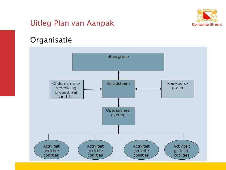 Uitleg Plan van Aanpak Organisatie Operationeel overleg Beleidsteam Stuurgroep Activiteit gerichte coalities Klankbord- groep Ondernemers- vereniging Breedstraat buurt i.o.