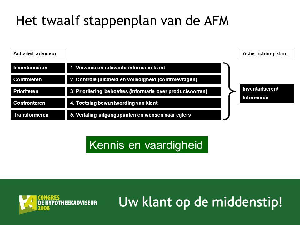 Het twaalf stappenplan van de AFM 1. Verzamelen relevante informatie klant 2. Controle juistheid en volledigheid (controlevragen) 3. Prioritering beho