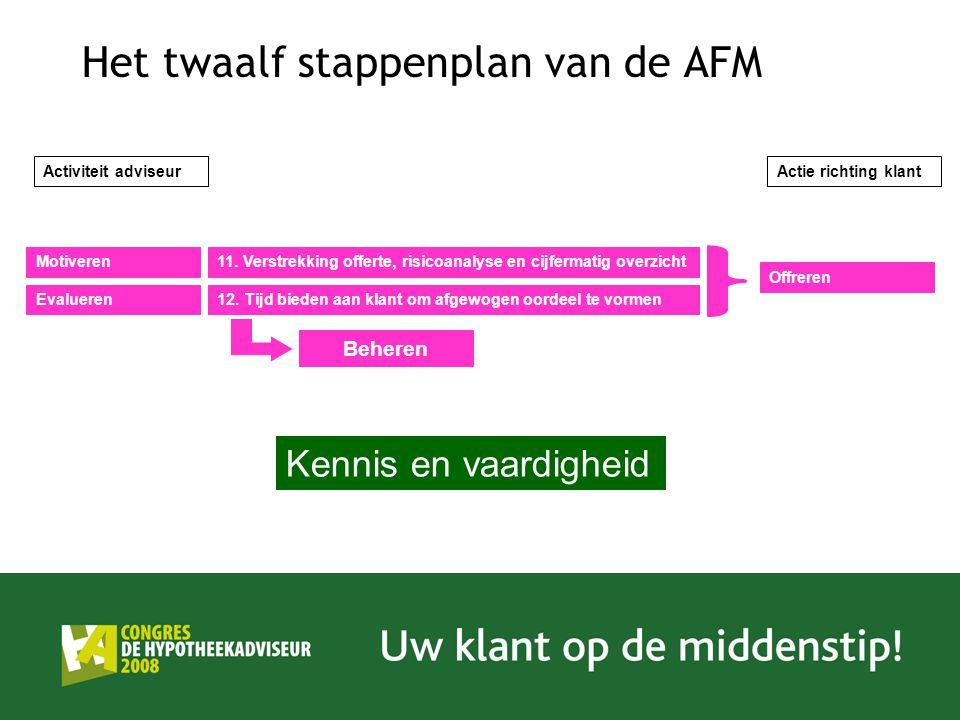 Het twaalf stappenplan van de AFM 11. Verstrekking offerte, risicoanalyse en cijfermatig overzicht 12. Tijd bieden aan klant om afgewogen oordeel te v