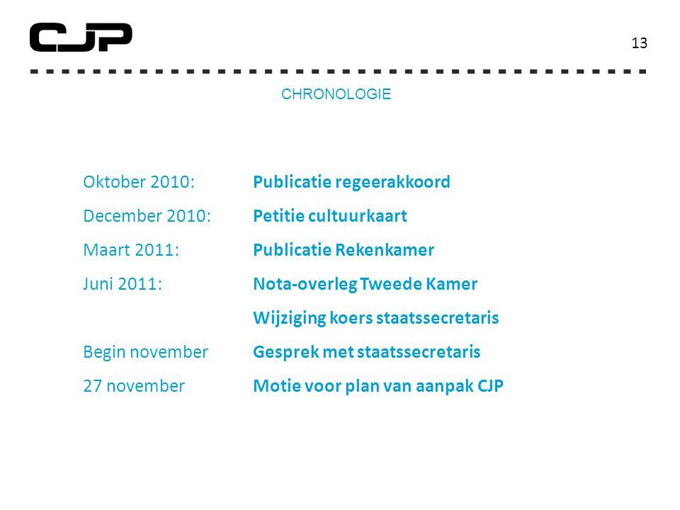 13 Oktober 2010: Publicatie regeerakkoord December 2010: Petitie cultuurkaart Maart 2011:Publicatie Rekenkamer Juni 2011:Nota-overleg Tweede Kamer Wij