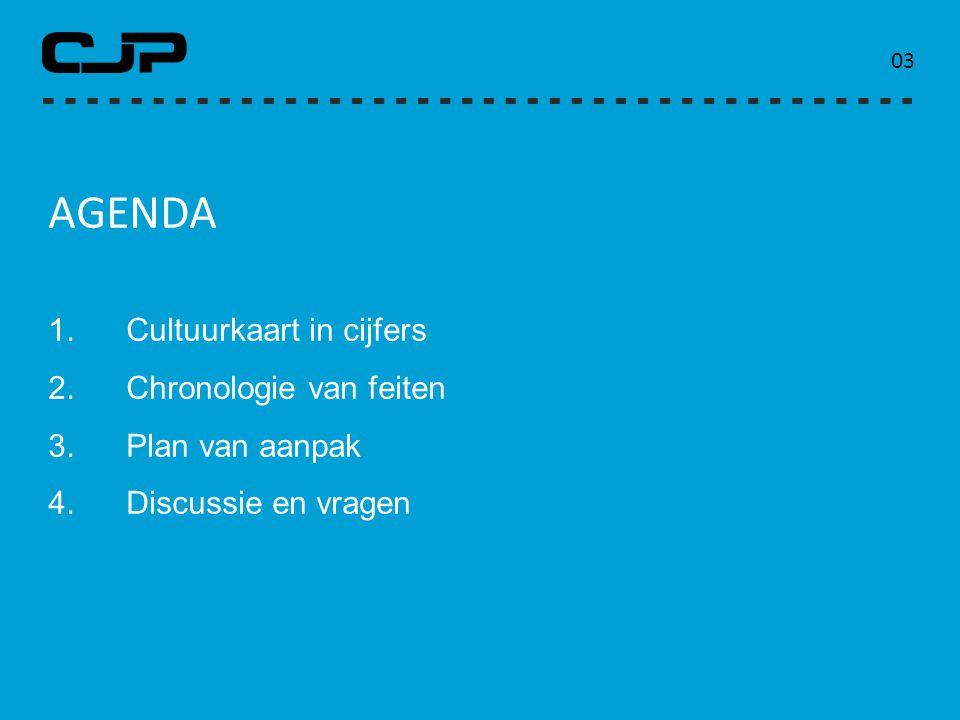 AGENDA 1.Cultuurkaart in cijfers 2.Chronologie van feiten 3.Plan van aanpak 4.Discussie en vragen 0303