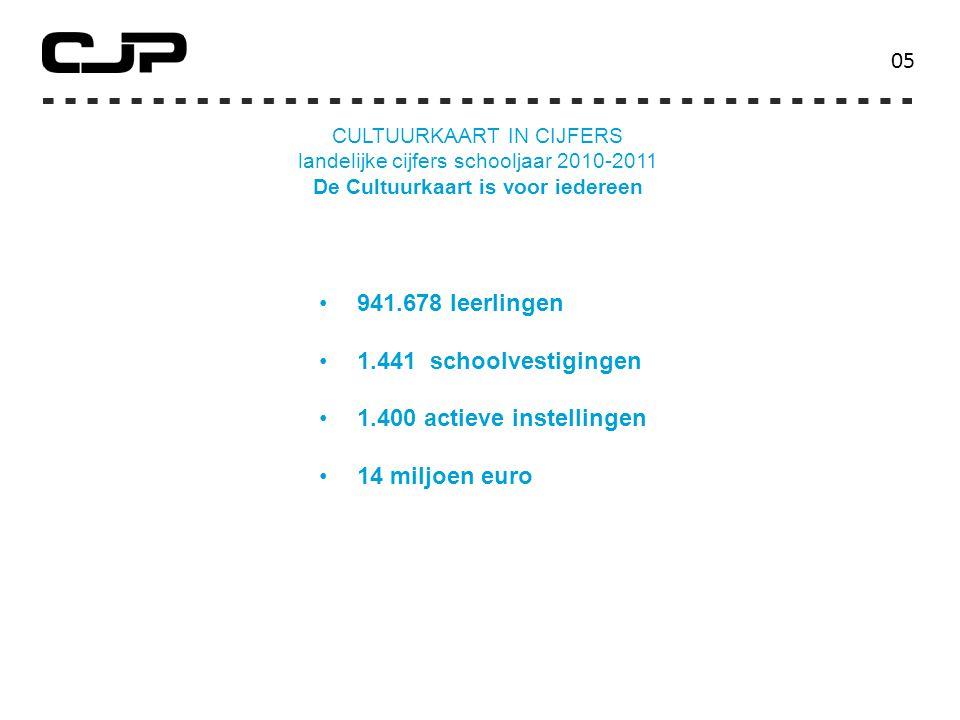 landelijke cijfers schooljaar 2010-2011 De Cultuurkaart is voor iedereen 0505 941.678 leerlingen 1.441 schoolvestigingen 1.400 actieve instellingen 14