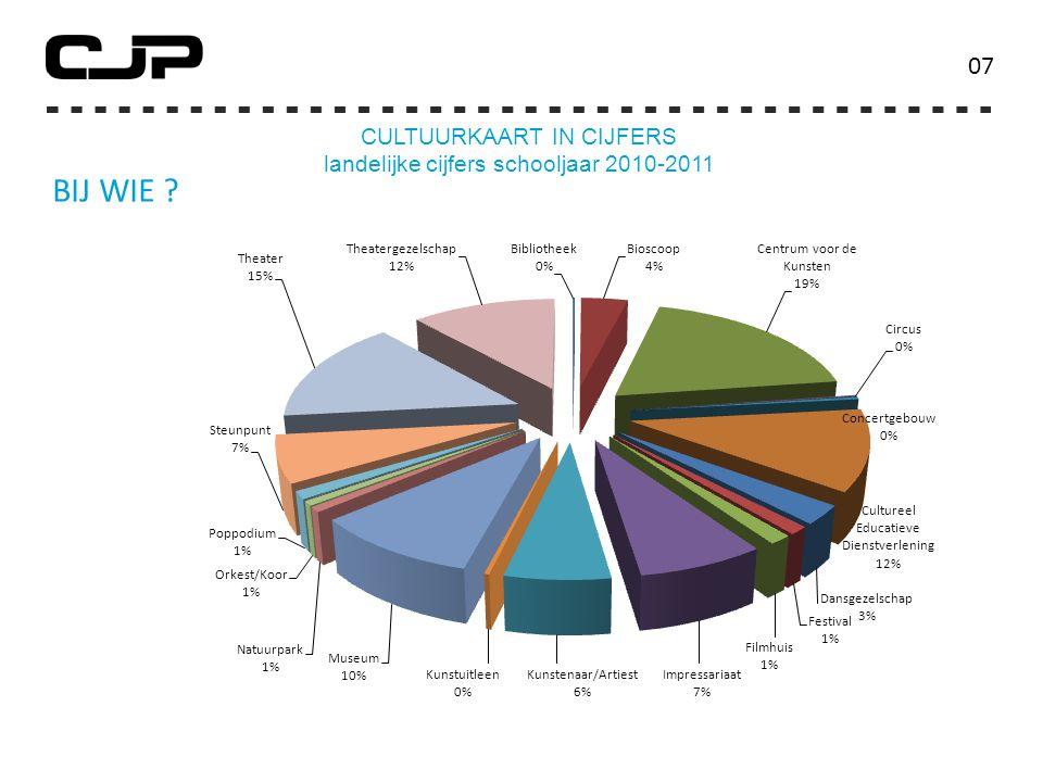 BIJ WIE ? 0707 CULTUURKAART IN CIJFERS landelijke cijfers schooljaar 2010-2011