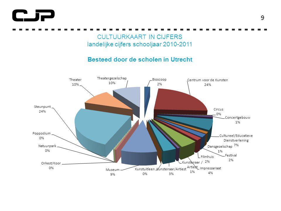 9 CULTUURKAART IN CIJFERS landelijke cijfers schooljaar 2010-2011 Besteed door de scholen in Utrecht