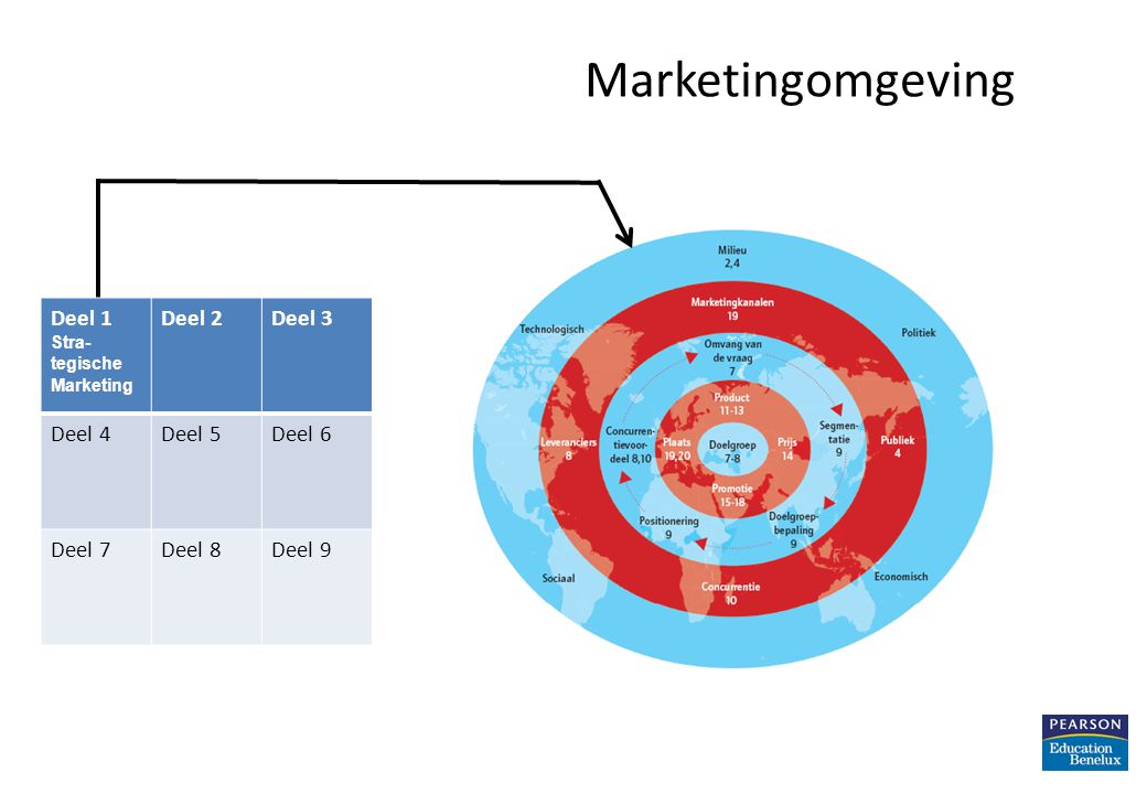 Strategische doelen Uit de missie worden concrete, meetbare doelstellingen afgeleid: – specifiek – meetbare grootheden – acceptabel – realistisch – tijdsdimensie Hiërarchie van bedrijfs- en marketingdoelstellingen Principes van marketing - Hoofdstuk 3 13 SMART