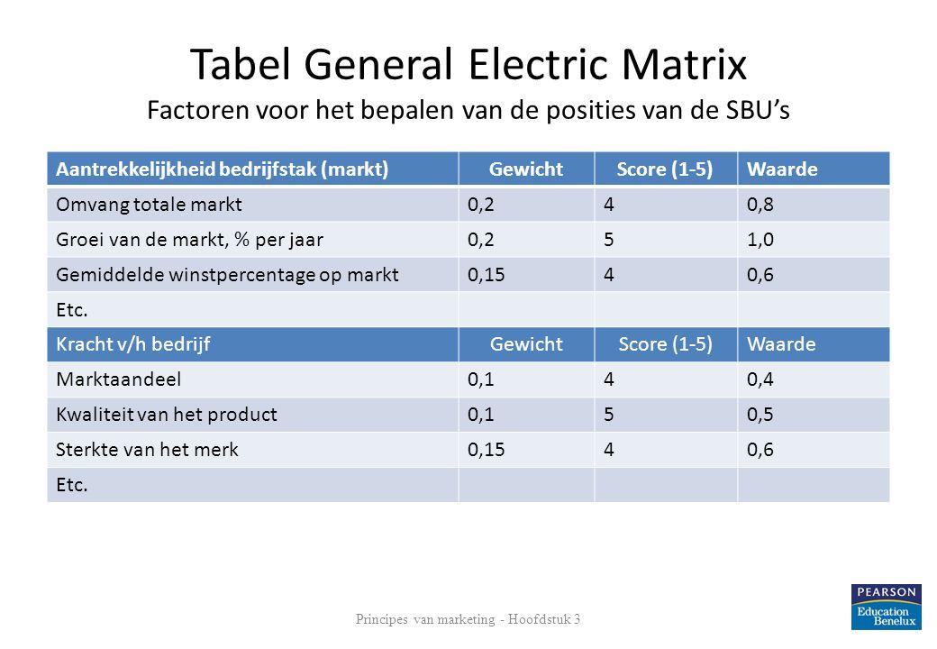 Tabel General Electric Matrix Factoren voor het bepalen van de posities van de SBU's Aantrekkelijkheid bedrijfstak (markt)GewichtScore (1-5)Waarde Omv