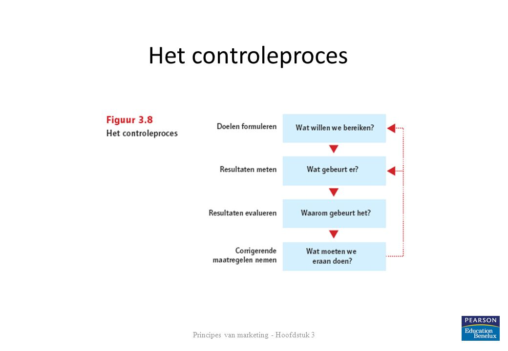 Principes van marketing - Hoofdstuk 3 38 Het controleproces