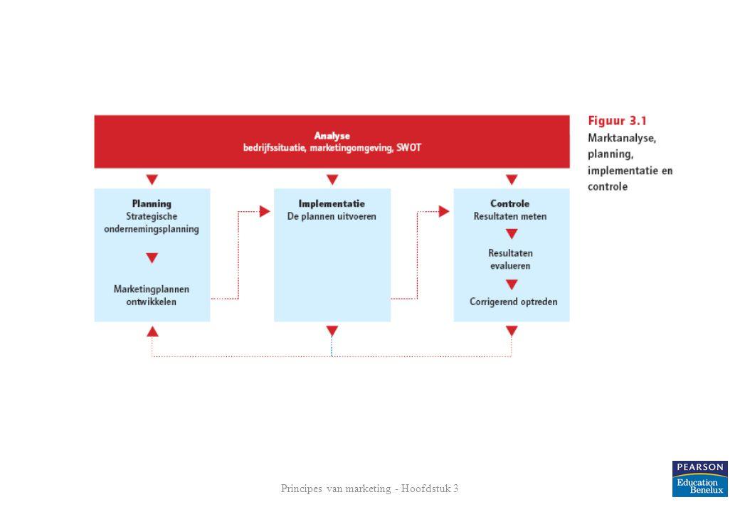 Stappen bij het opstellen van het strategische plan Definiëren van de missie Strategische doelen en strategische doorlichting SWOT-analyse Bedrijfsportfolio vaststellen Groeistrategieën ontwikkelen Functieplannen ontwikkelen: het marketingplan Principes van marketing - Hoofdstuk 3 6