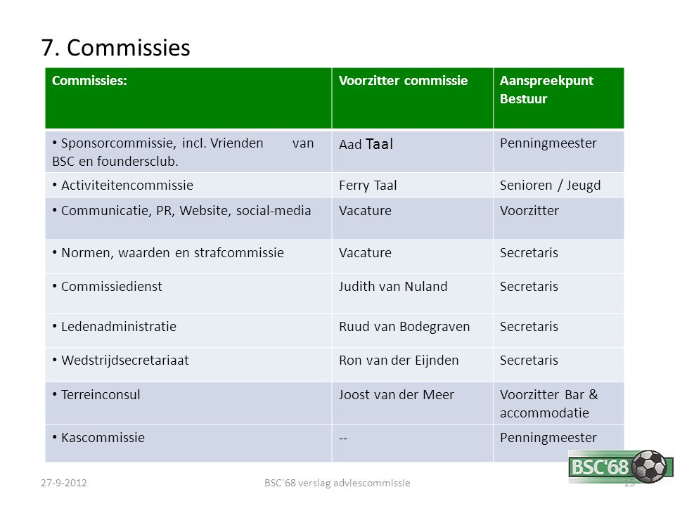 7. Commissies Commissies:Voorzitter commissieAanspreekpunt Bestuur Sponsorcommissie, incl. Vrienden van BSC en foundersclub. Aad Taal Penningmeester A