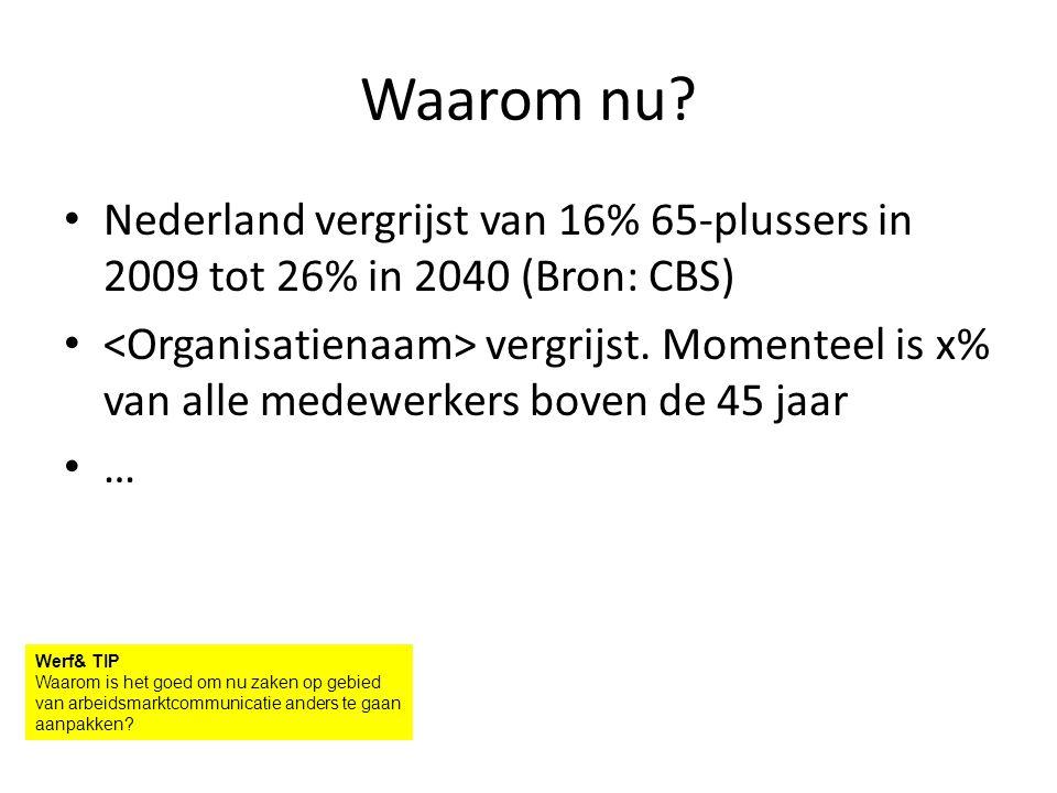 Waarom nu. Nederland vergrijst van 16% 65-plussers in 2009 tot 26% in 2040 (Bron: CBS) vergrijst.