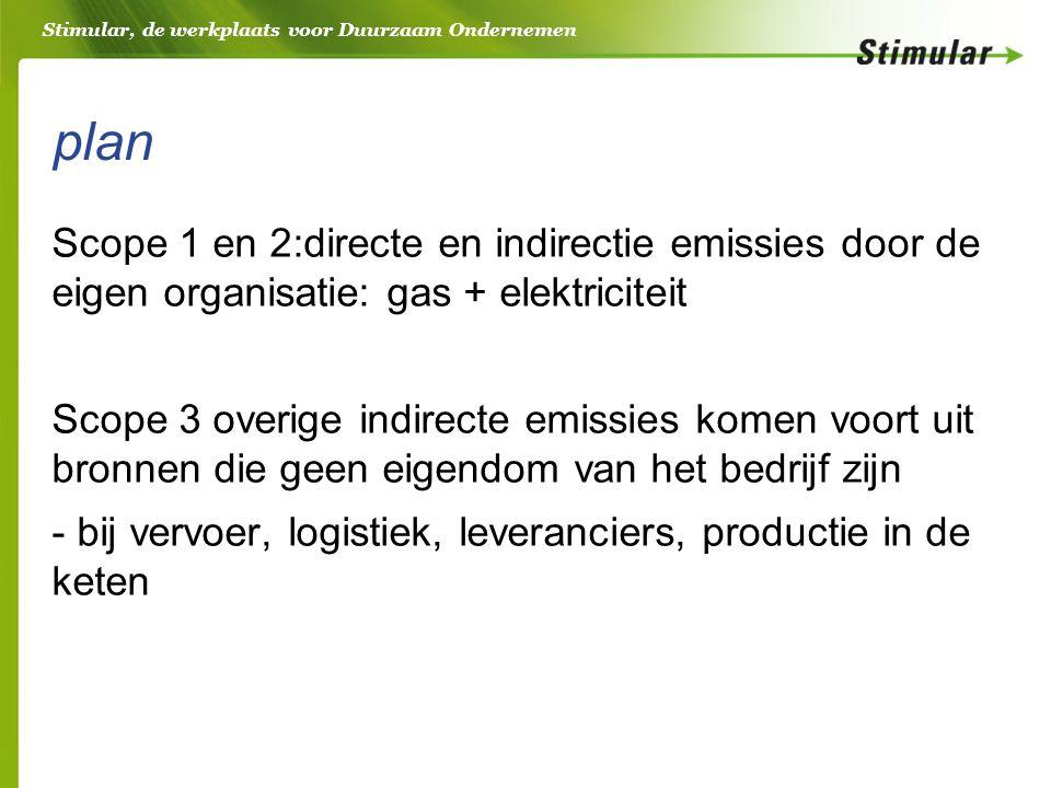 Stimular, de werkplaats voor Duurzaam Ondernemen plan Scope 1 en 2:directe en indirectie emissies door de eigen organisatie: gas + elektriciteit Scope 3 overige indirecte emissies komen voort uit bronnen die geen eigendom van het bedrijf zijn - bij vervoer, logistiek, leveranciers, productie in de keten
